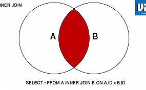 Inner Join - MySQL Join