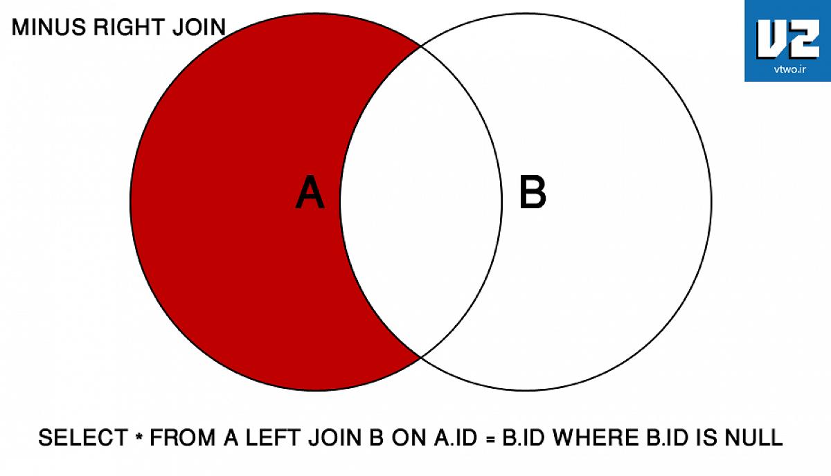 مقصود MINUS RIGHT JOIN - این دستور نیست بلکه نتیجه ایست که بدست می آید یعنی ما آن مقداری را که در حالت RIGHT JOIN وجود دارد را حذف و آنچه باقی می ماند مقادیری است که بین هر دو مشترک نیست و در جدول اول است.