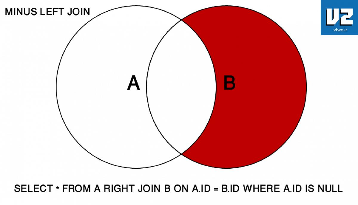 مقصود MINUS LEFT JOIN - این دستور نیست بلکه نتیجه ایست که بدست می آید یعنی ما آن مقداری را که در حالت LEFT JOIN وجود دارد را حذف و آنچه باقی می ماند مقادیری است که بین هر دو مشترک نیست و در جدول دوم است.